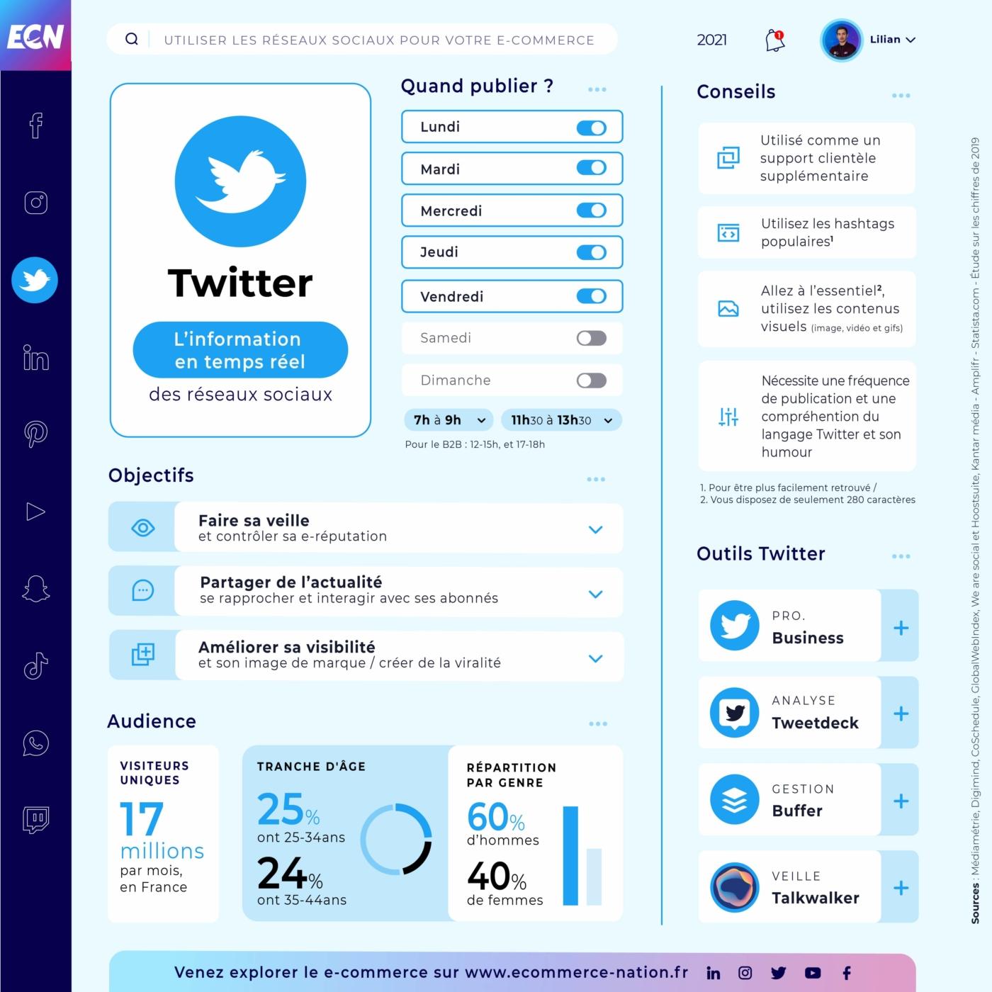 RampUP utiliser les reseaux-sociaux-pour vendre Twitter 2021